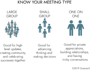 Know Your Meeting Type
